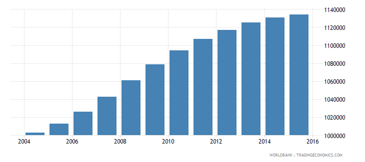 philippines population age 8 male wb data