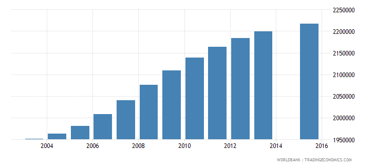 philippines population age 8 total wb data