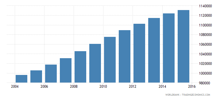 philippines population age 9 male wb data