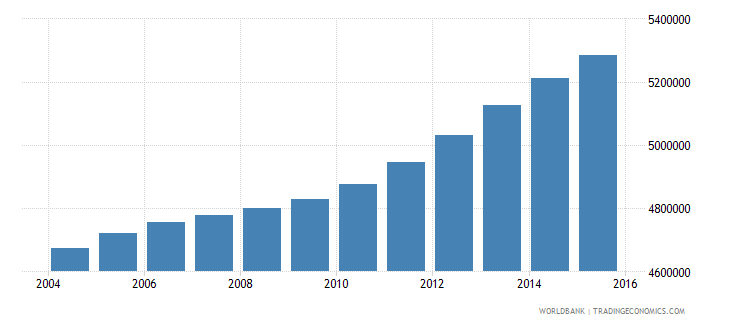 philippines population ages 10 14 female wb data