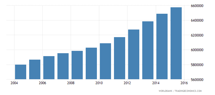 philippines population ages 10 15 male wb data
