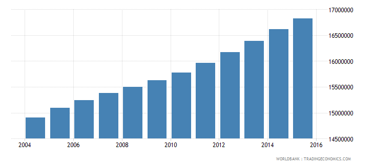 philippines population ages 10 17 total wb data