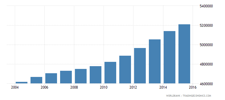 philippines population ages 11 15 female wb data