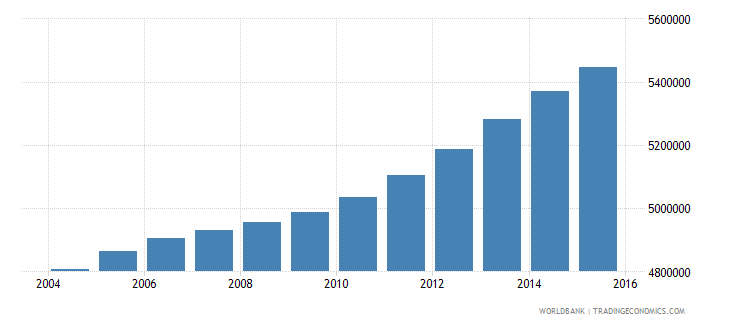 philippines population ages 11 15 male wb data
