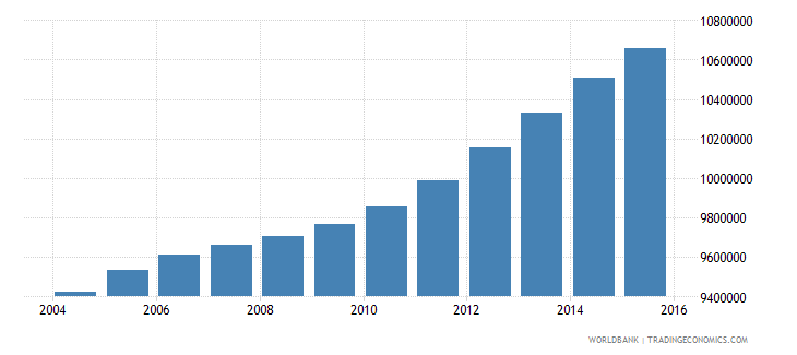 philippines population ages 11 15 total wb data