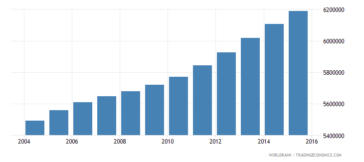 philippines population ages 11 16 female wb data