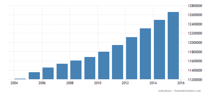 philippines population ages 11 16 total wb data