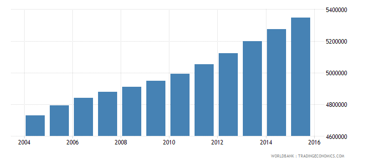 philippines population ages 12 16 male wb data