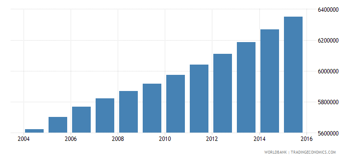 philippines population ages 12 17 male wb data
