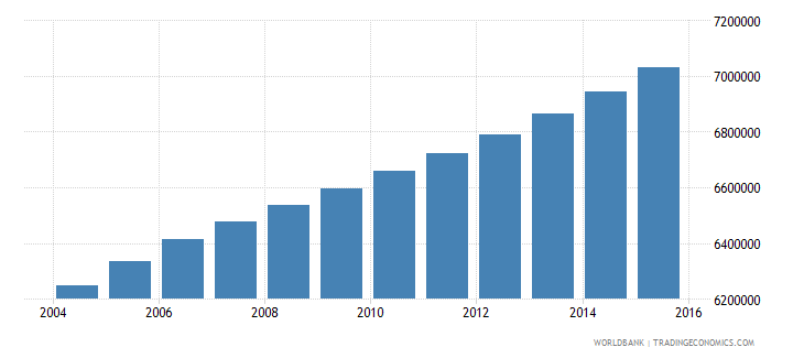 philippines population ages 12 18 female wb data