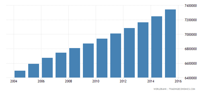 philippines population ages 12 18 male wb data