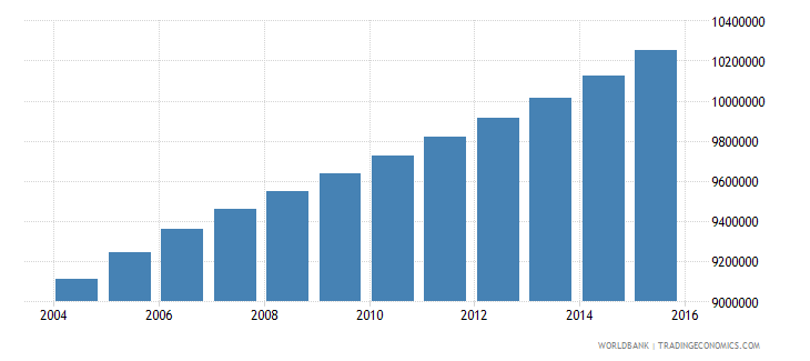 philippines population ages 13 17 total wb data