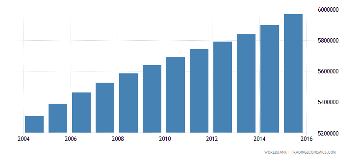philippines population ages 13 18 female wb data