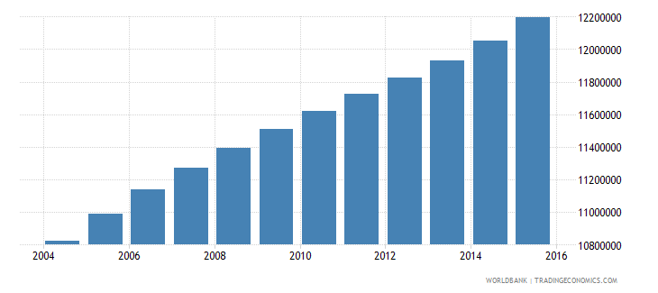 philippines population ages 13 18 total wb data