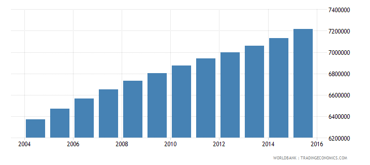 philippines population ages 13 19 male wb data