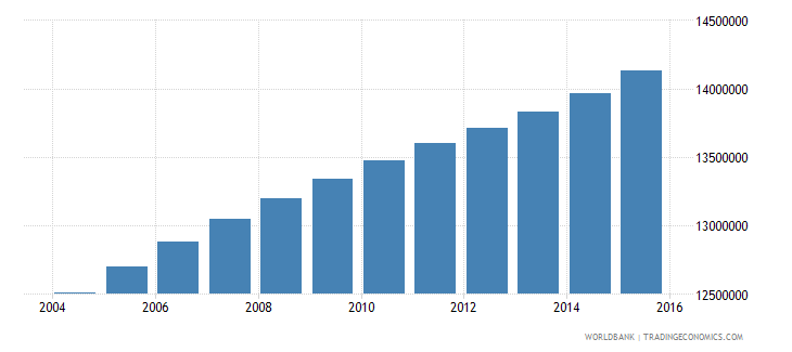philippines population ages 13 19 total wb data