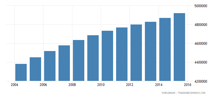 philippines population ages 14 18 female wb data