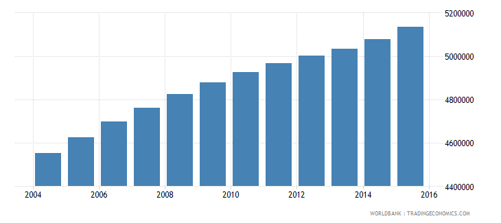 philippines population ages 14 18 male wb data