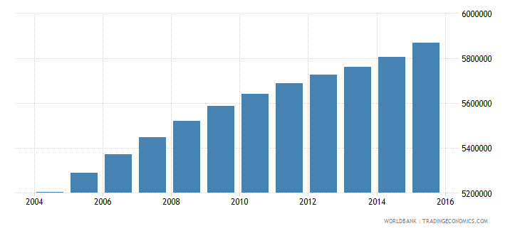 philippines population ages 14 19 female wb data