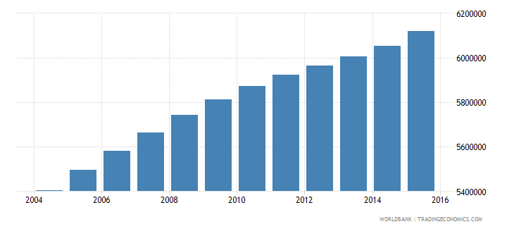 philippines population ages 14 19 male wb data
