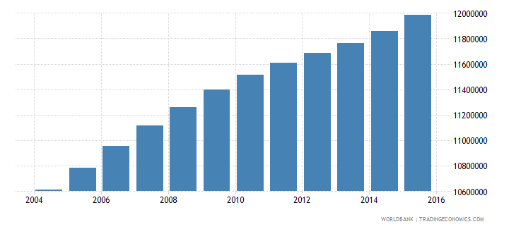 philippines population ages 14 19 total wb data