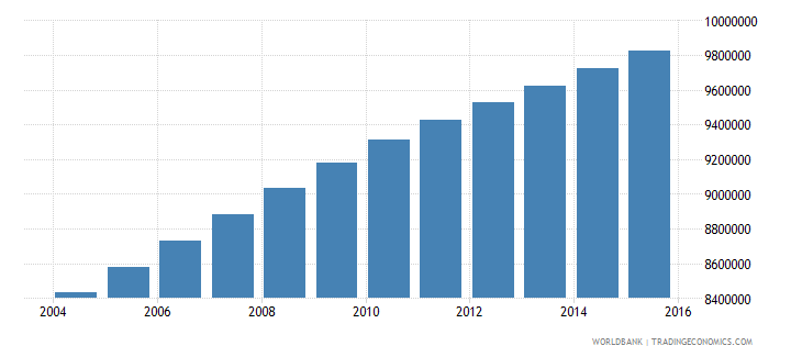 philippines population ages 15 24 male wb data