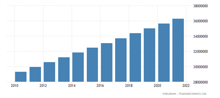philippines population ages 15 64 male wb data