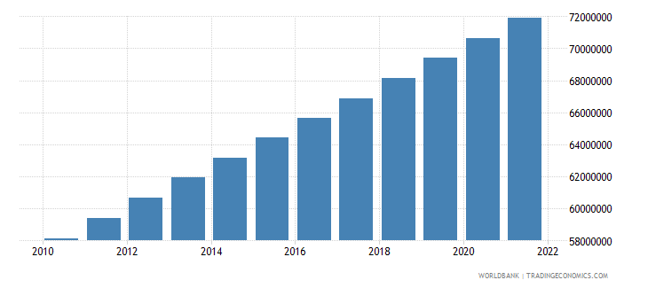 philippines population ages 15 64 total wb data