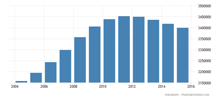 philippines population ages 3 5 male wb data