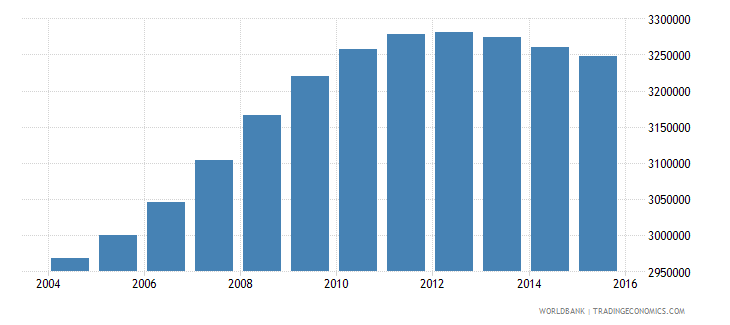 philippines population ages 4 6 female wb data