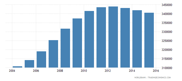 philippines population ages 4 6 male wb data