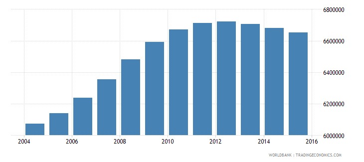 philippines population ages 4 6 total wb data