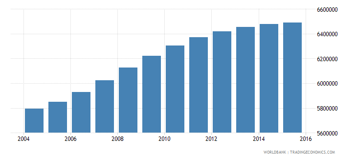 philippines population ages 5 10 female wb data