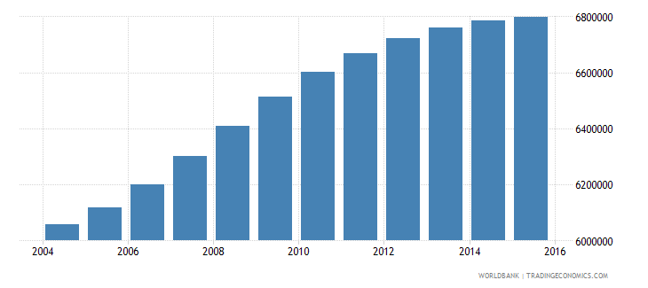 philippines population ages 5 10 male wb data