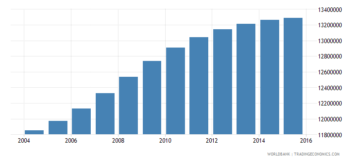 philippines population ages 5 10 total wb data