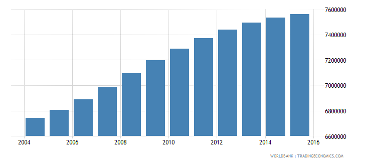 philippines population ages 5 11 female wb data
