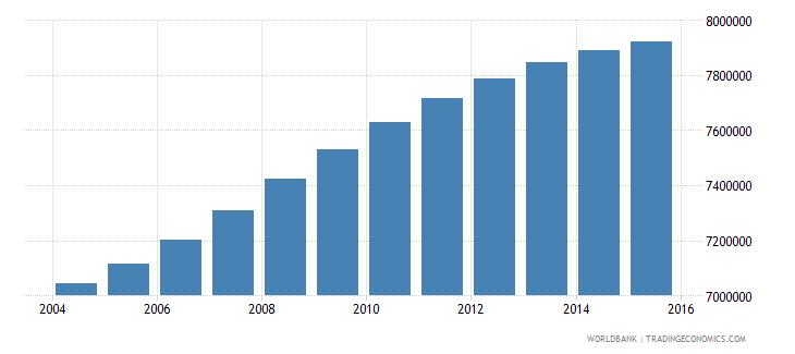 philippines population ages 5 11 male wb data