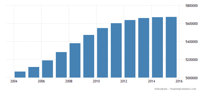 philippines population ages 5 9 male wb data