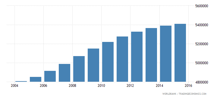 philippines population ages 6 10 female wb data