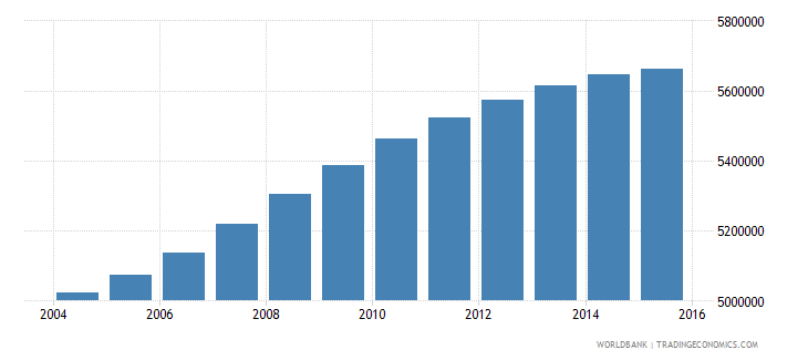 philippines population ages 6 10 male wb data