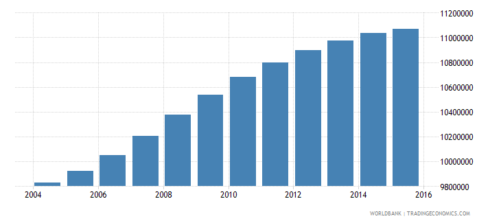 philippines population ages 6 10 total wb data