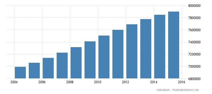 philippines population ages 6 12 male wb data