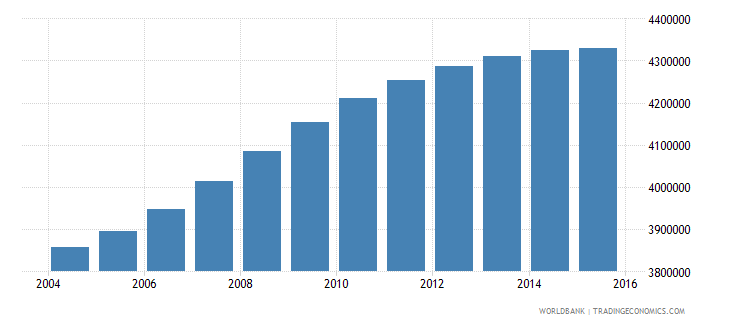 philippines population ages 6 9 female wb data