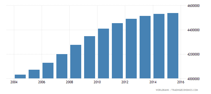 philippines population ages 6 9 male wb data