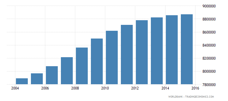 philippines population ages 6 9 total wb data