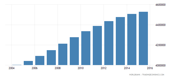 philippines population ages 7 10 male wb data