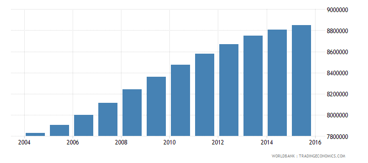 philippines population ages 7 10 total wb data