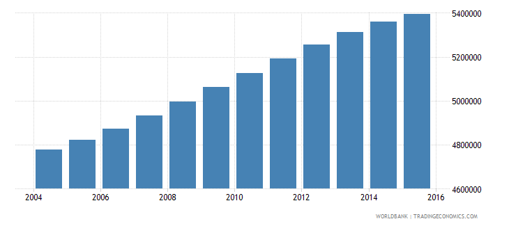 philippines population ages 7 11 female wb data
