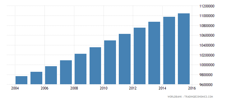 philippines population ages 7 11 total wb data