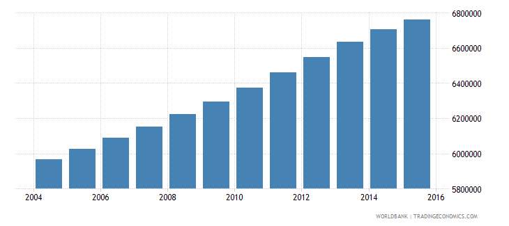 philippines population ages 7 12 male wb data